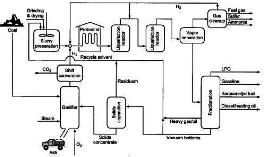 5 : Schematic diagram of a typical direct Coal