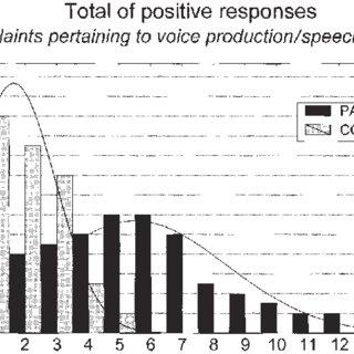 (PDF) Nonorganic Habitual Dysphonia and Autonomic Dysfunction