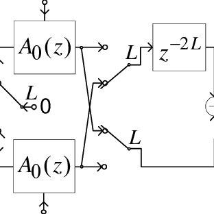 Pole-zero plot of IIR half-band lowpass filter. The
