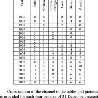 (PDF) The development of digital satellite television in