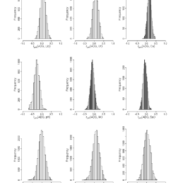4 estimated marginal posterior distributions of the male non additive download scientific diagram [ 850 x 1101 Pixel ]