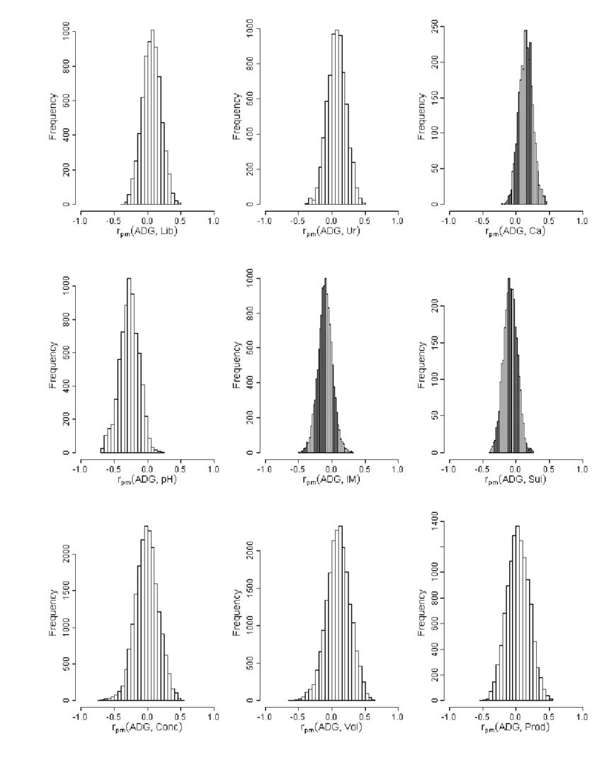 medium resolution of 4 estimated marginal posterior distributions of the male non additive download scientific diagram