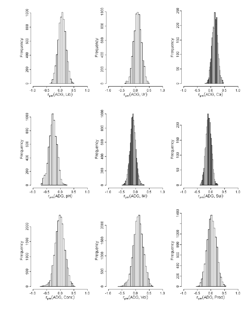 hight resolution of 4 estimated marginal posterior distributions of the male non additive download scientific diagram