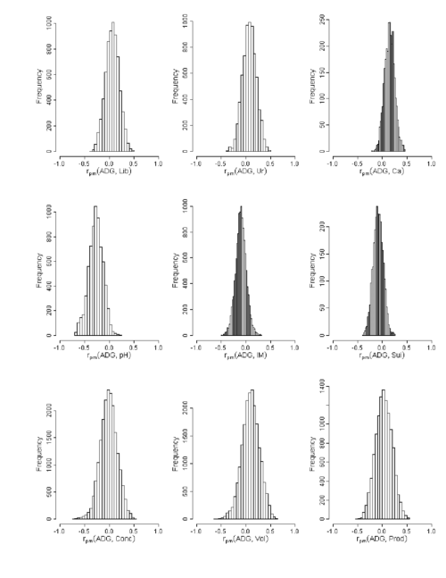 small resolution of 4 estimated marginal posterior distributions of the male non additive download scientific diagram