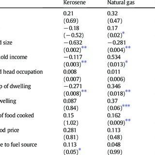 Socio-economic characteristics of households in the survey