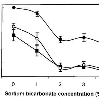 Influence of solution temperature, sodium carbonate