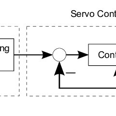 10: Block diagram of cascade control structure for a CNC