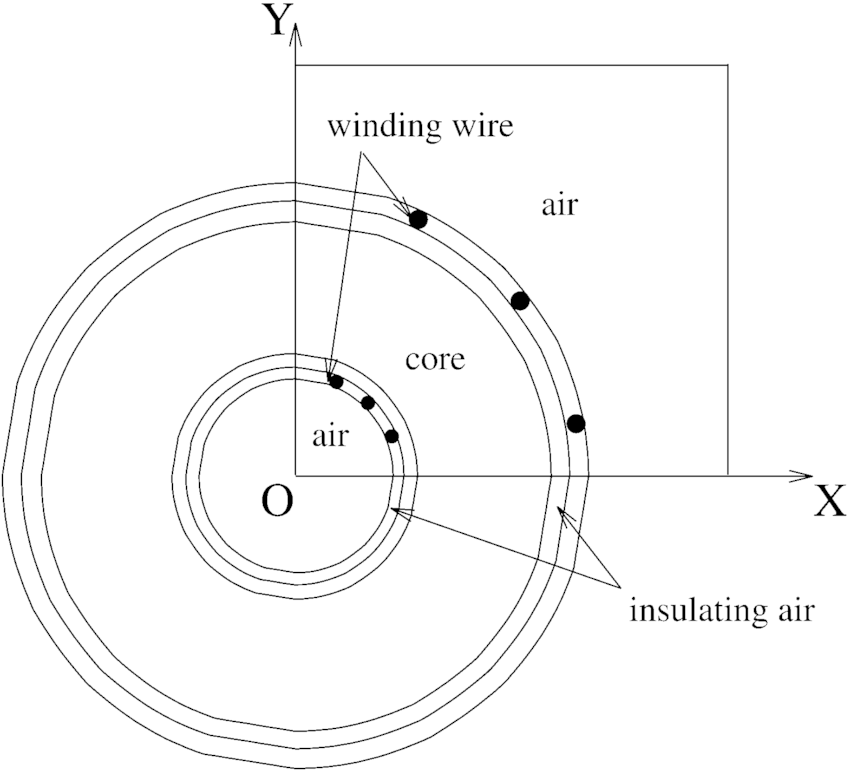 2-D quarter toroidal inductor model with air, core, and