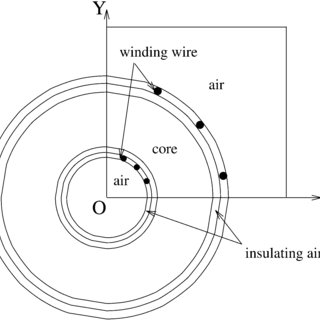(PDF) Analysis of Power Magnetic Components With Nonlinear
