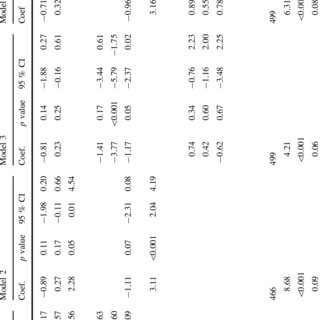 (PDF) Socio-economic Status and Socio-emotional Health of