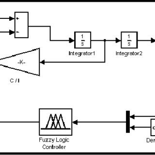 (𝗣𝗗𝗙) Switching Control System Based on Largest of Maximum