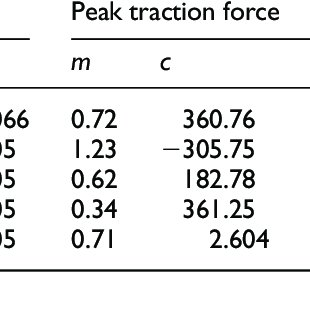 Plots of peak traction force against normal force (with
