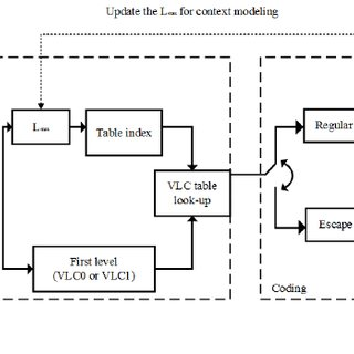 Selective encryption of CABAC- binstrings of HEVC. The