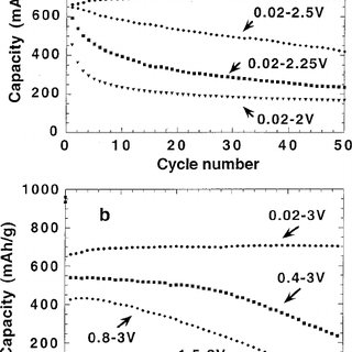 Voltage-composition profile for a CoO/Li cell cycled at a