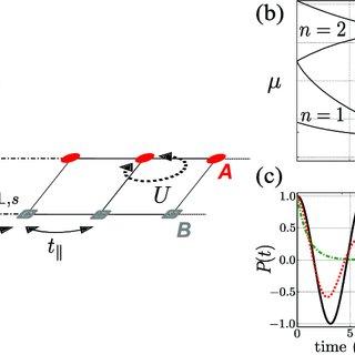 Examples of Mesoscopic Circuits. (Top left) Quantum RC