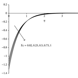 Dimensionless temperature profile for different values of