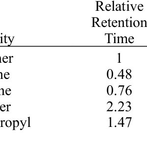 (PDF) The use of Relative Response Factors to determine