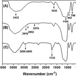 (PDF) A Facile Synthesis of PMMA-SiO2 Nanocomposites via