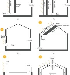 typical solar chimneys used in building category 1 is the trombe wall download scientific diagram [ 850 x 1233 Pixel ]