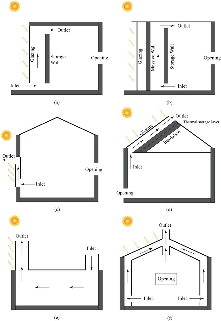 medium resolution of typical solar chimneys used in building category 1 is the trombe wall download scientific diagram