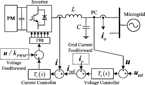 Control block diagram of three-phase grid-forming inverter