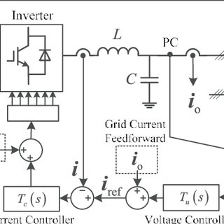 Current control loop of GFD inverters in dq reference