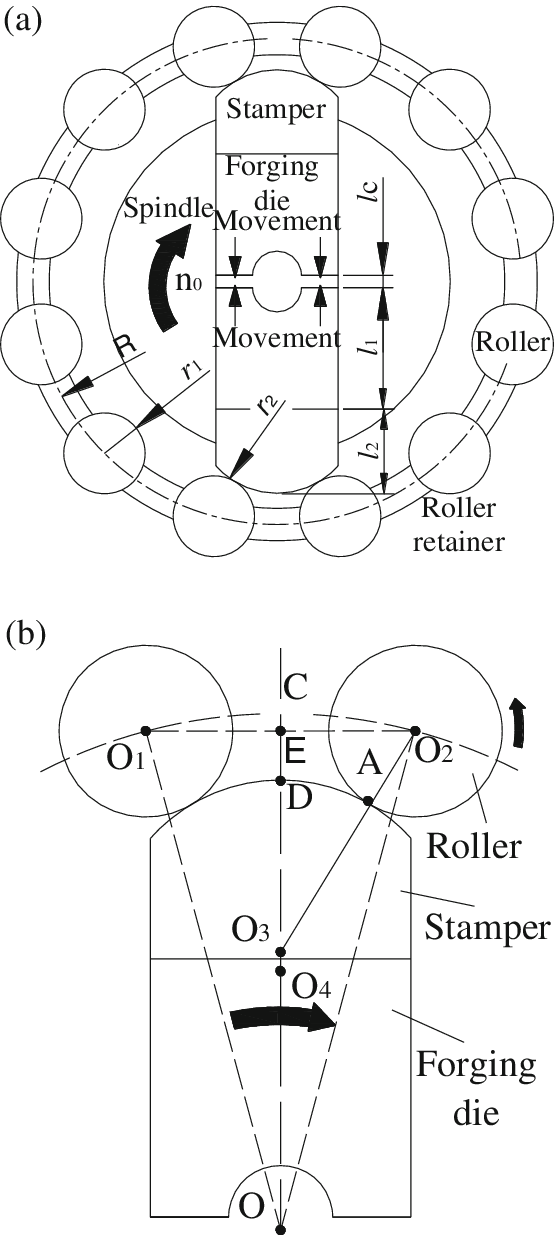 Geometric model of the rotary swaging assembly. a