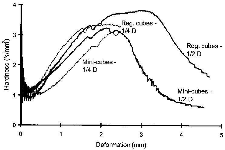A typical plot of hardness and deformation for alfalfa