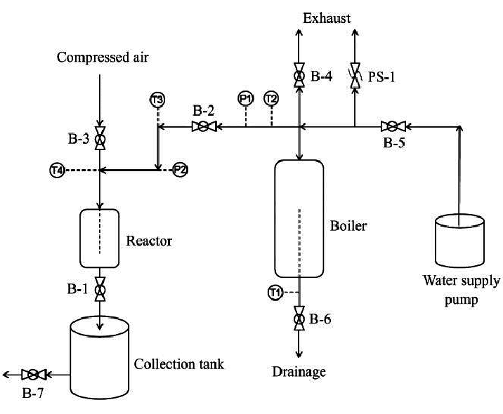 Process flow diagram of the closed system steam explosion