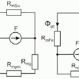 Scheme of the modular linear motor drive (PMLSA