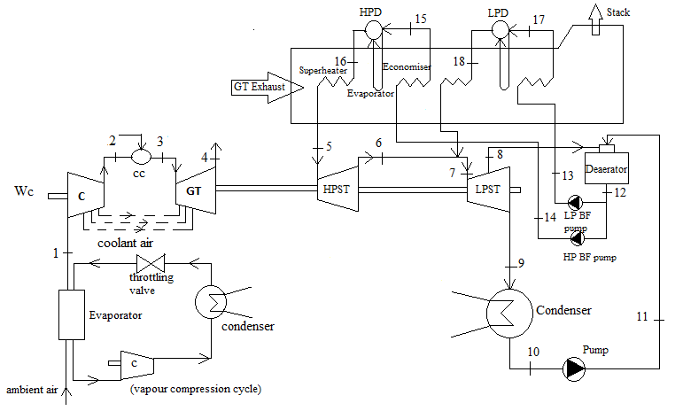 Schematic diagram of combined cycle using dual Pressure