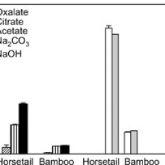 Horsetail Plant Diagram Iron Carbon Equilibrium Pdf Extractions On Fresh Phytoliths Samples Separated From Bamboo And Plants The Error Bars Are