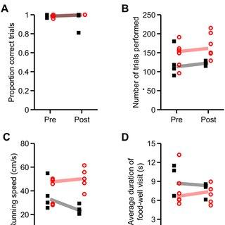 (PDF) Kim, S.M. & Frank, L.M. Hippocampal lesions impair