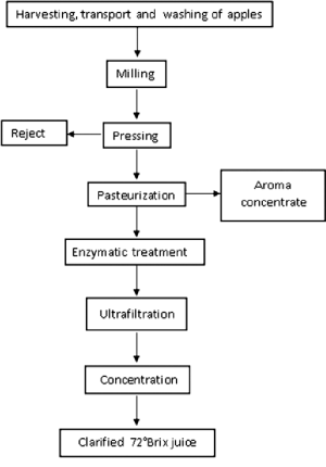 Flow chart of the process for the production of clarified