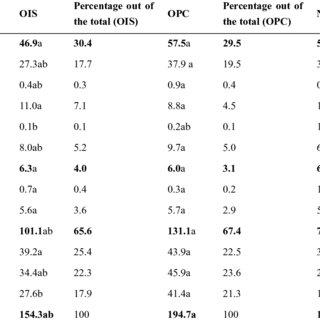 Attributes of soil organic matter quality, methods, soil