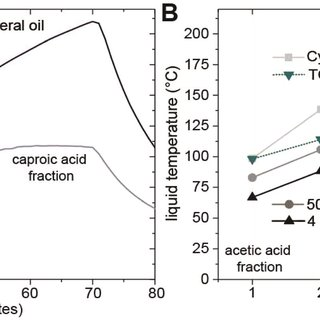 (A) Process diagram of acetic acid separation from