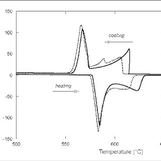 DTA thermograms recorded during heating and cooling of the