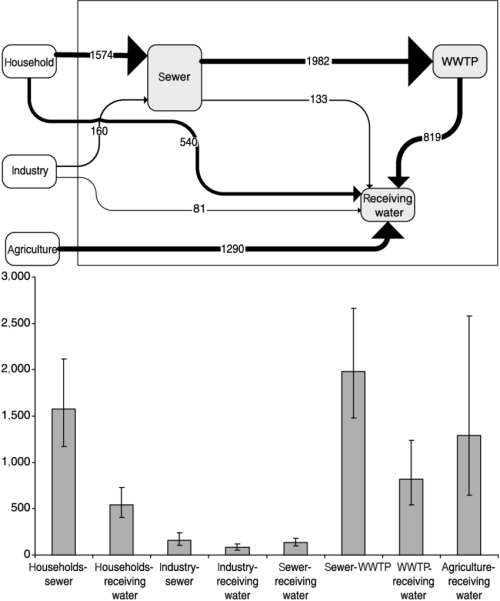 small resolution of gives an example of substance flows by means of sankey diagrams and bar charts bar