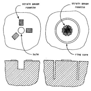 Strain gage rosette with overlapping measuring grids (HBM