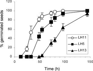 Regulation of carotenoid biosynthesis in plants: Evidence