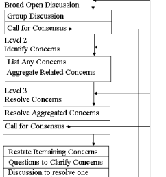 the flow chart of f cdm from butler and rothstein 2004 page [ 718 x 1231 Pixel ]