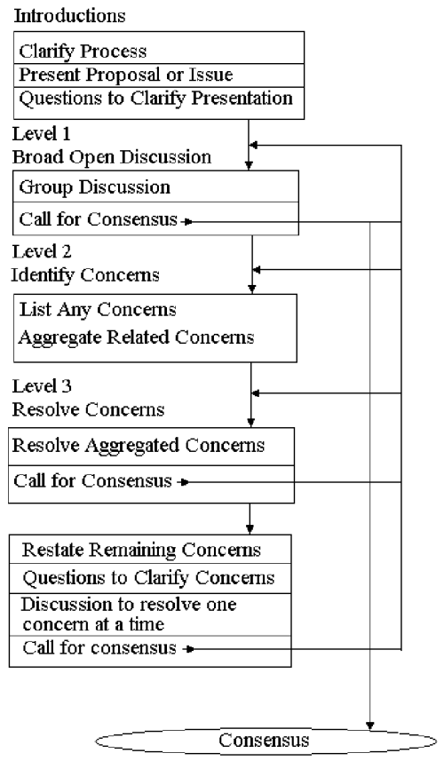 small resolution of the flow chart of f cdm from butler and rothstein 2004 page