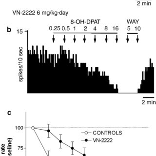 (PDF) Modulation of Serotonergic Function in Rat Brain by