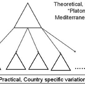 (PDF) Mediterranean diet pyramids: towards the Italian model