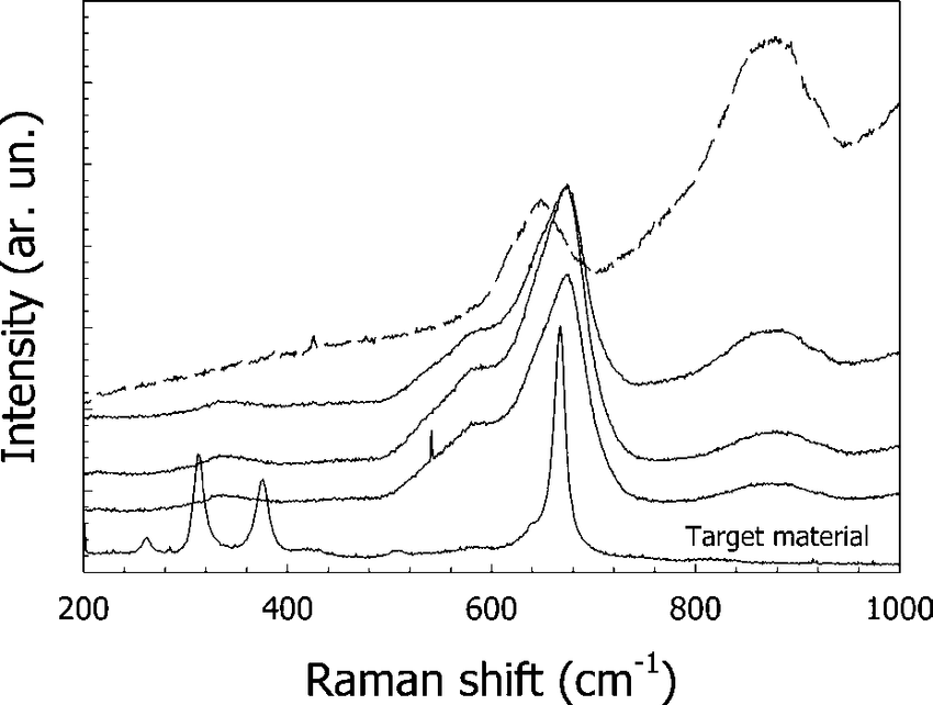 Raman spectra of MgMn 2 O 4 this films deposited in argon