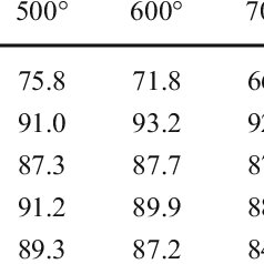 (PDF) Electrochemical open circuit voltage (OCV