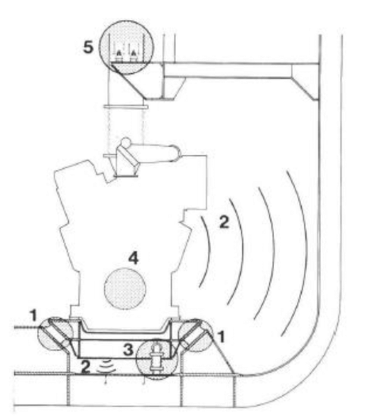 Structure-borne noise transmission paths, from the marine