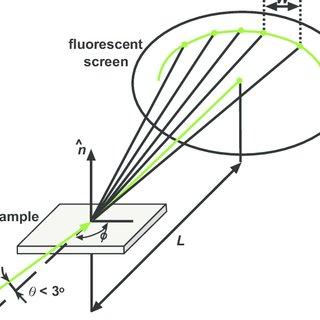 (PDF) Basics of Molecular Beam Epitaxy (MBE) technique