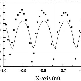 ͑ a ͒ Geometry of the sample used to study the scattering