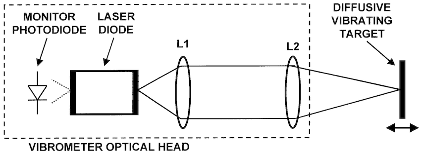 Schematic of the SM sensor head composed by laser diode